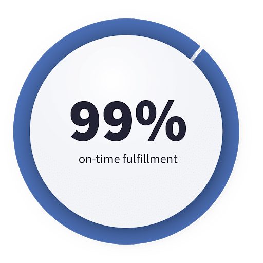 99% on time fulfillment