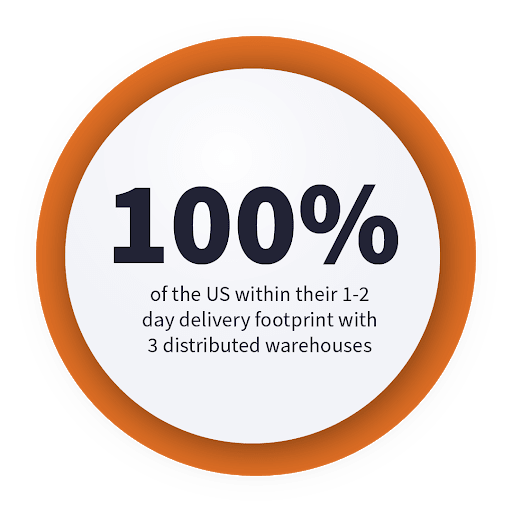100% of the US within their 1-2 day delivery footprint with 3 distributed warehouses