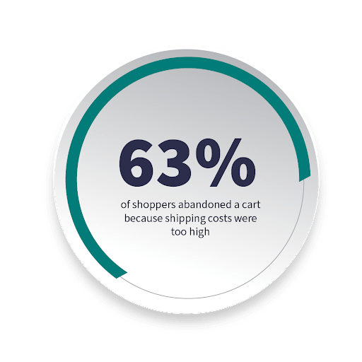 63% of shoppers citing high shipping costs as their primary reason for abandoning their cart at checkout