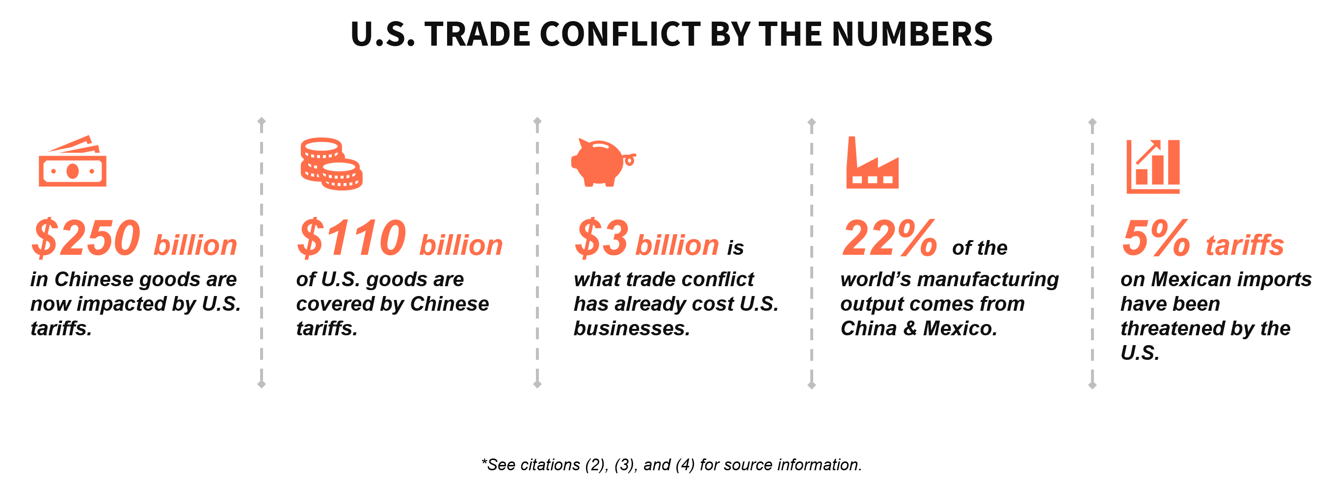 The costs of U.S. trade conflict for U.S. businesses and consumers