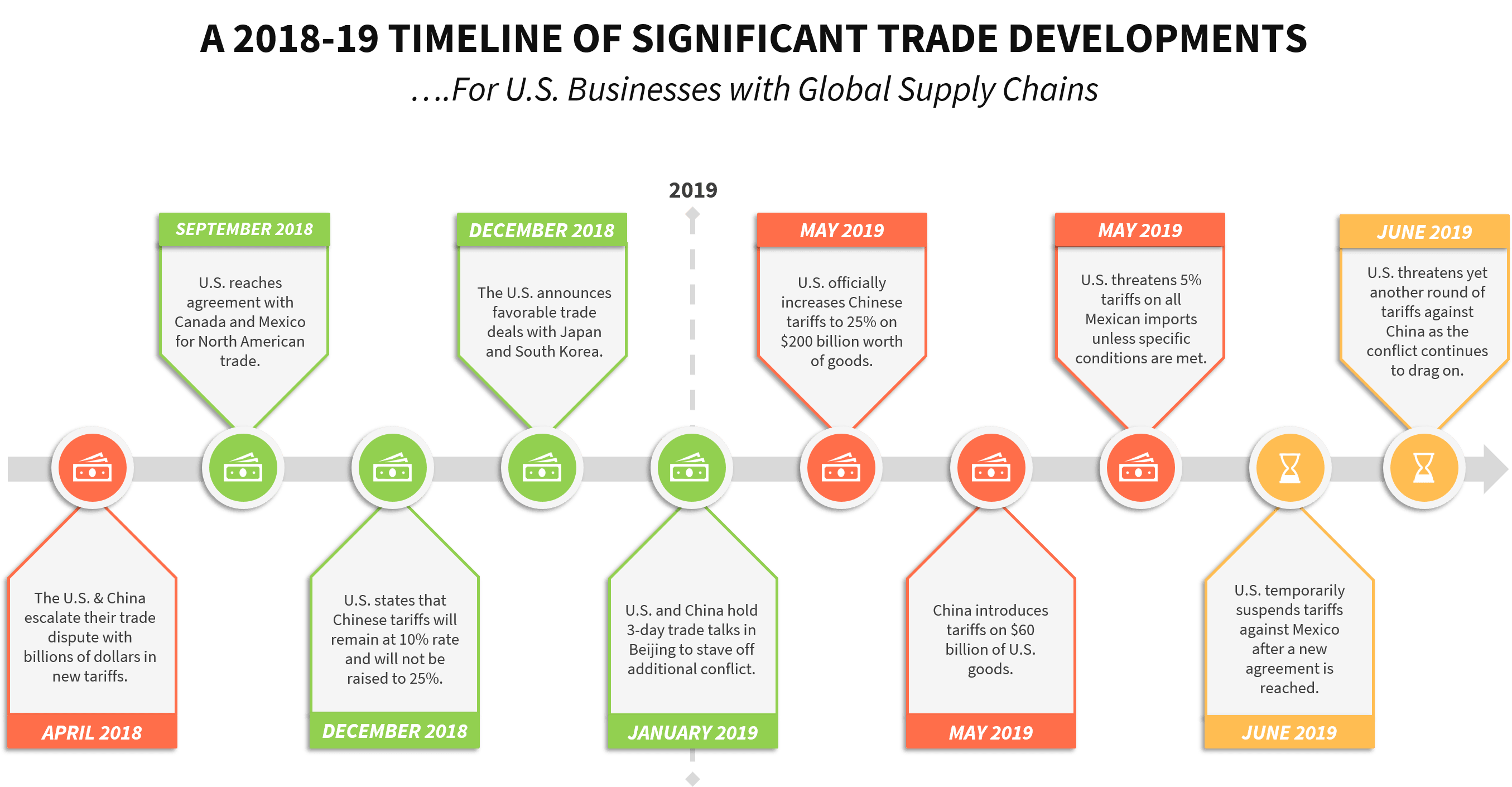 A timeline of significant U.S. trade conflict developments