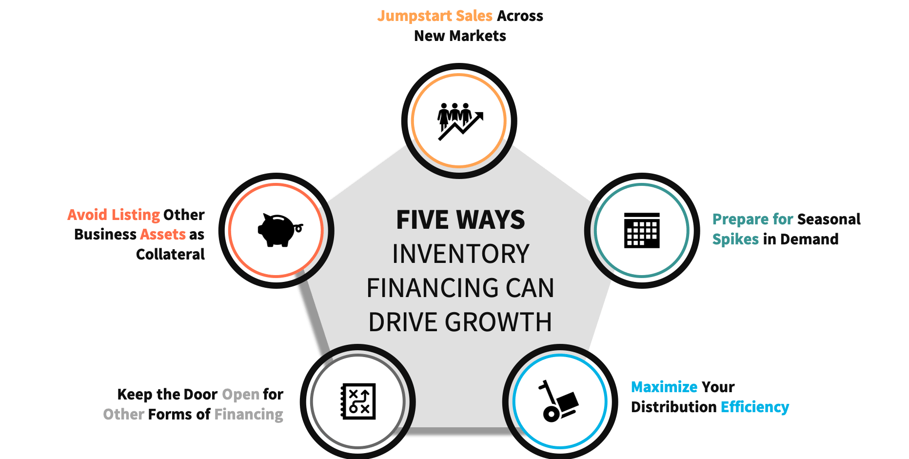 Five ways that inventory financing helps businesses grow