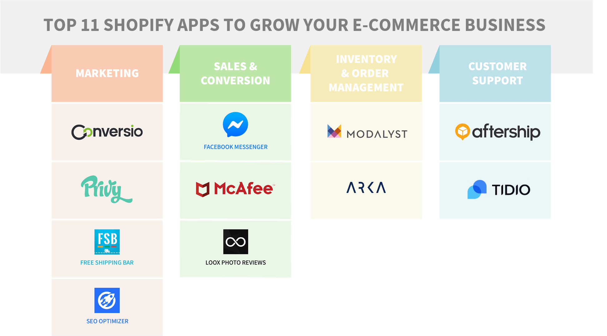Top 11 Shopify apps to grow e-commerce businesses