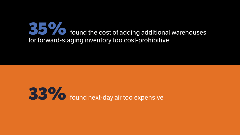 35 percent of merchants find forward staging inventory too costly 33 percent next day air too costly
