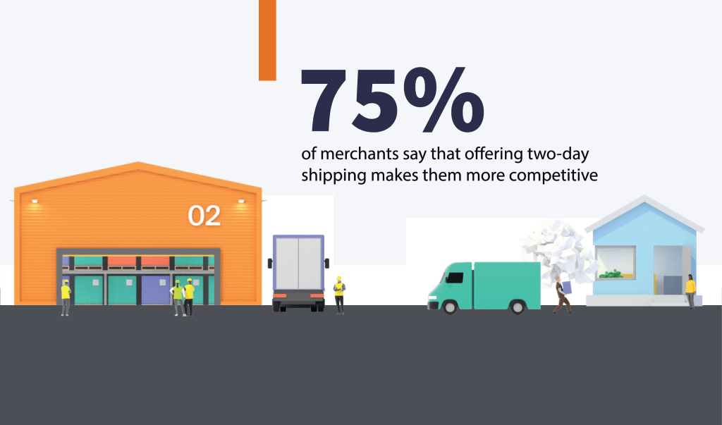 75% of merchants say that offering two-day shipping makes them more competitive
