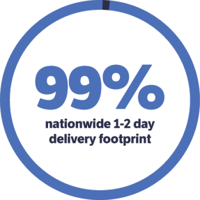 99% nationwide 1-2 day delivery footprint