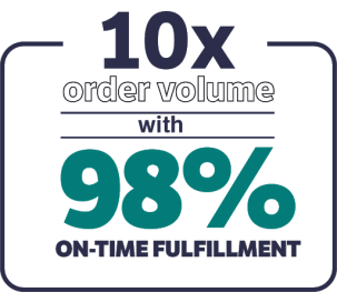 10x order volume with 98% on-time fulfillment