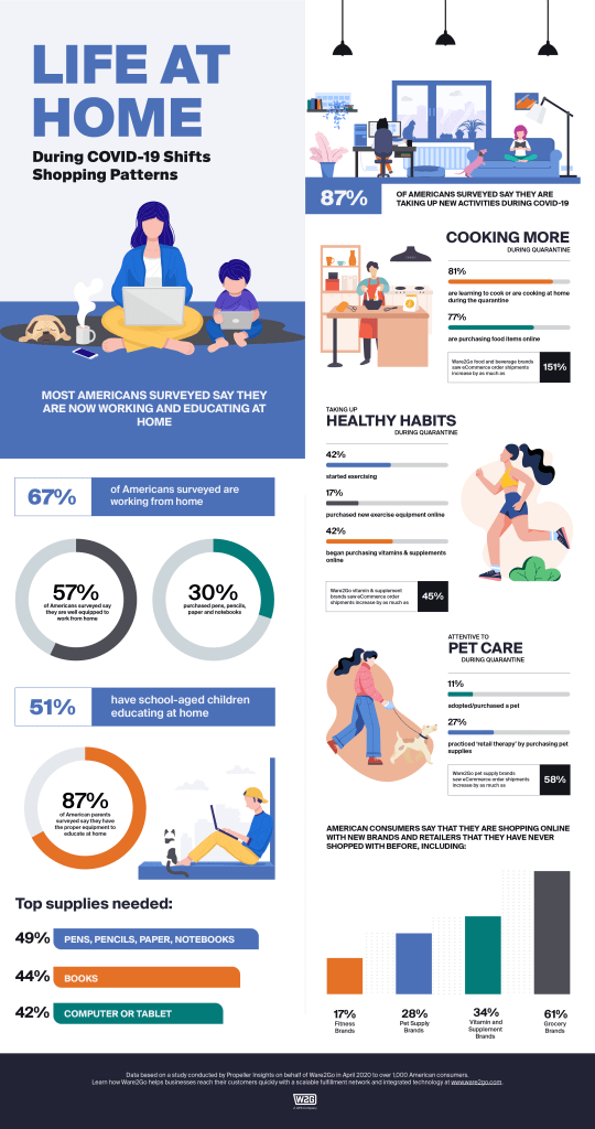An infographic of data points about activities that consumers are taking up while shelter-in-place during COVID-19.