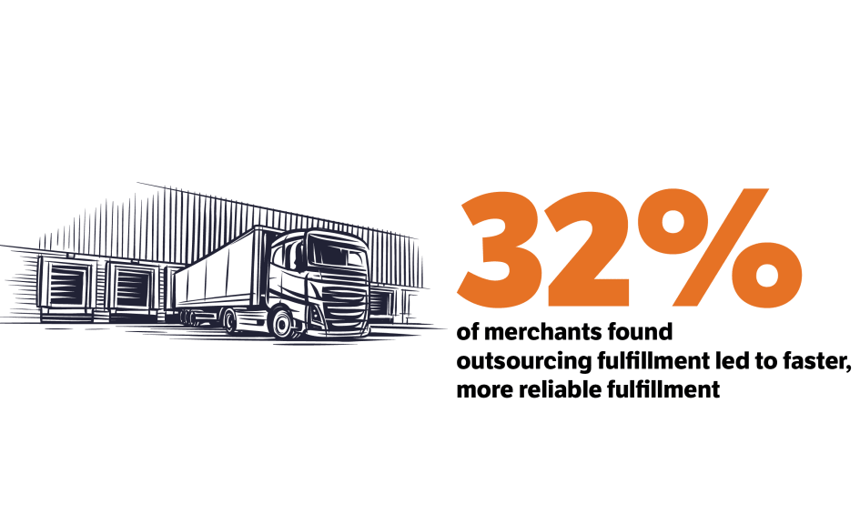 32% of merchants found outsourced fulfillment led to faster, more reliable fulfillment