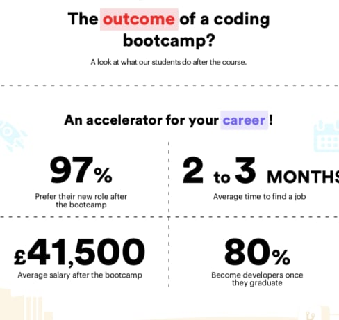Infographic: How to accelerate your career in a matter of weeks