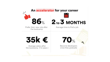 Infographic: How to accelerate your career after Le Wagon Brussels bootcamp