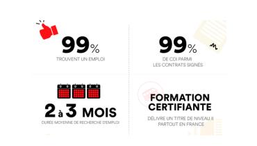 [Infographie] Le bootcamp, un accélérateur de carrière