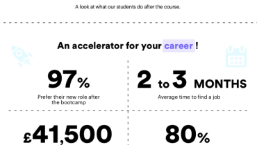 Infographic: How to accelerate your career in a matter of weeks.