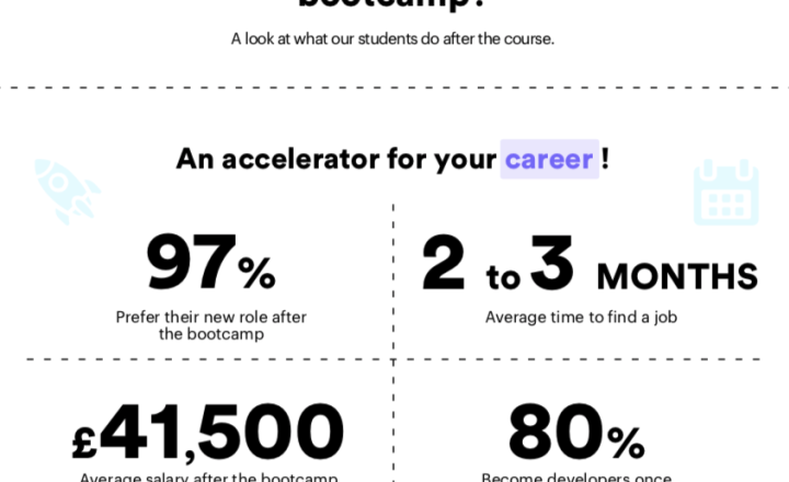 Infographic: How to accelerate your career in a matter of weeks…