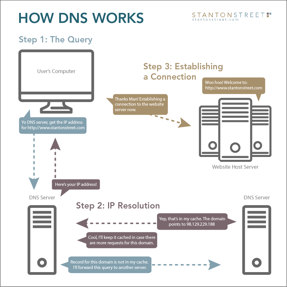 How DNS Works diagram
