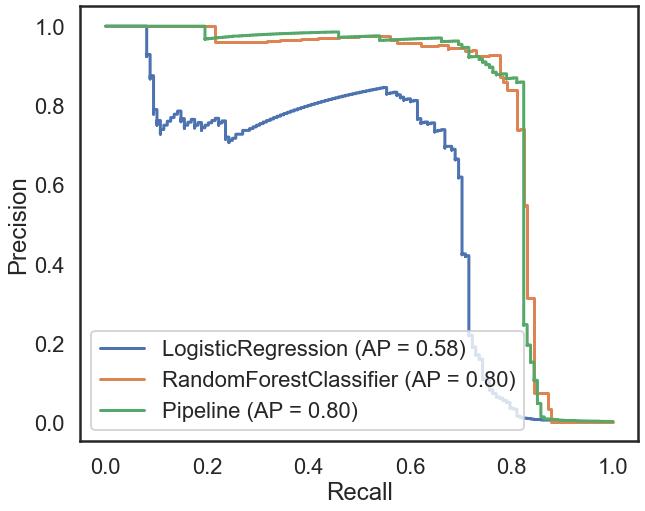 Precision Recall AUC model evaluation plot