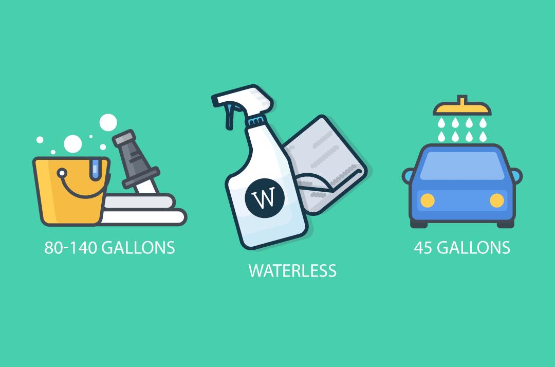 Environmental Impact of a Waterless Car Wash