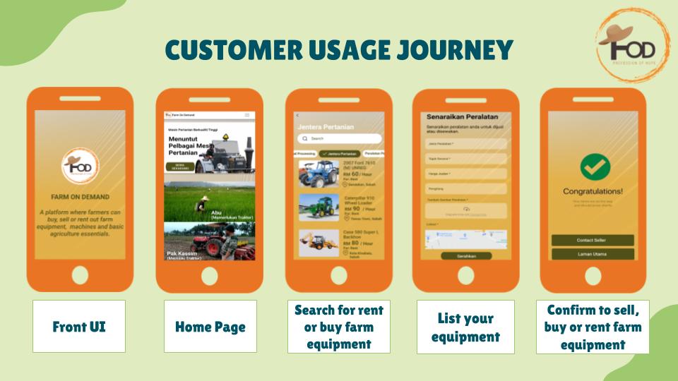 Customer Usage Journey