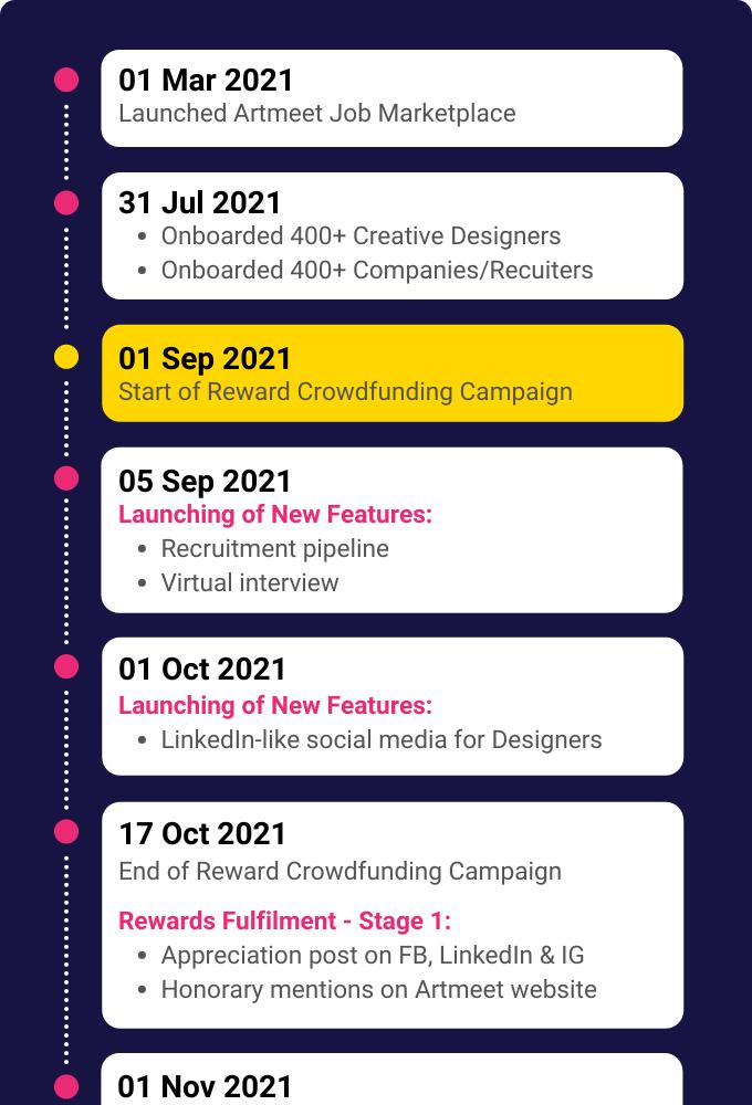 Campaign Timeline - part 1