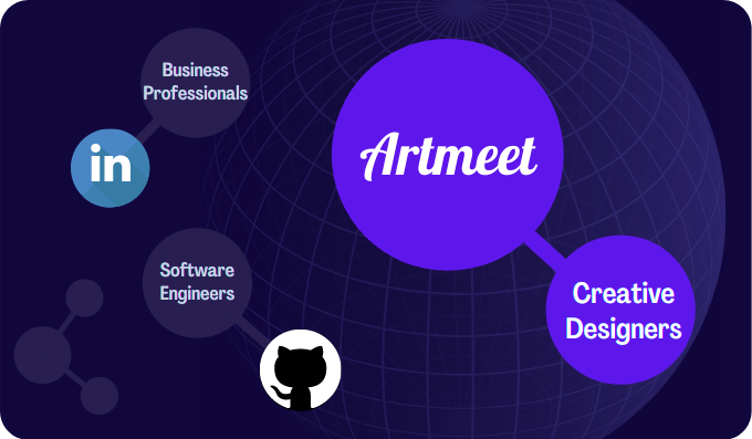 Artmeet - The Creative Designer Professional Network & Job Marketplace