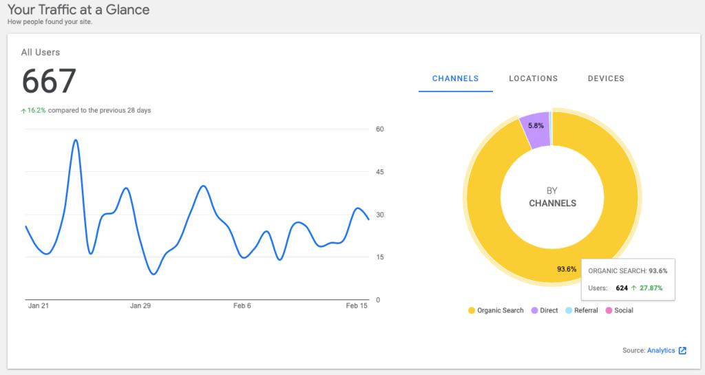 Google site kit - Analytics