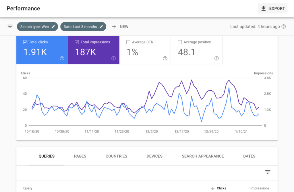 Google Search Console - Performance Report