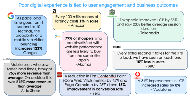 Poor digital experience is tied to user engagement and business outcomes