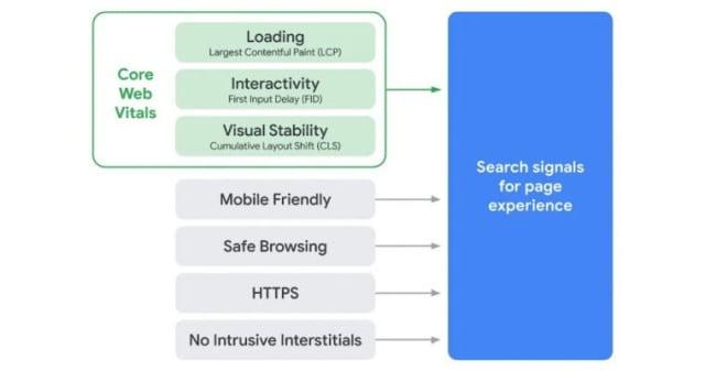 Core Web Vitals Breakdown