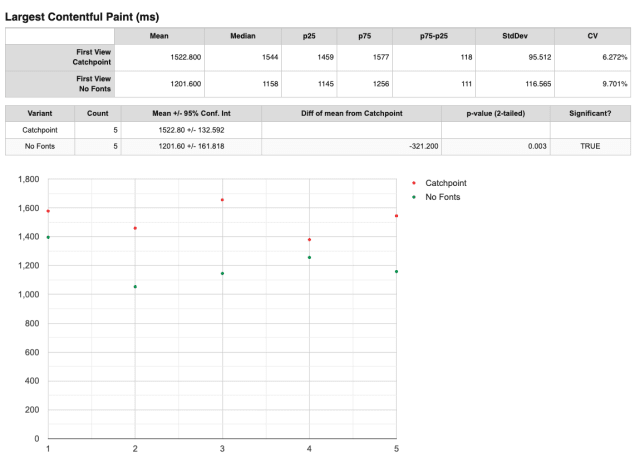 A screenshot from the plot full results page, showing a table summarizing the test results and comparing a no font version of the page to the standard version. Below that, a graph shows the results for each test.