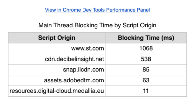 A screenshot showing a table providing a breakdown of total blocking time by script origin