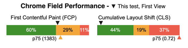An image of two bar charts, next to each other, representing the CrUX data for this test. The left shows the First Contentful Paint values (with a p75 of 1383), the right shows the Cumulative Layout Shift (with a p75 of .72)