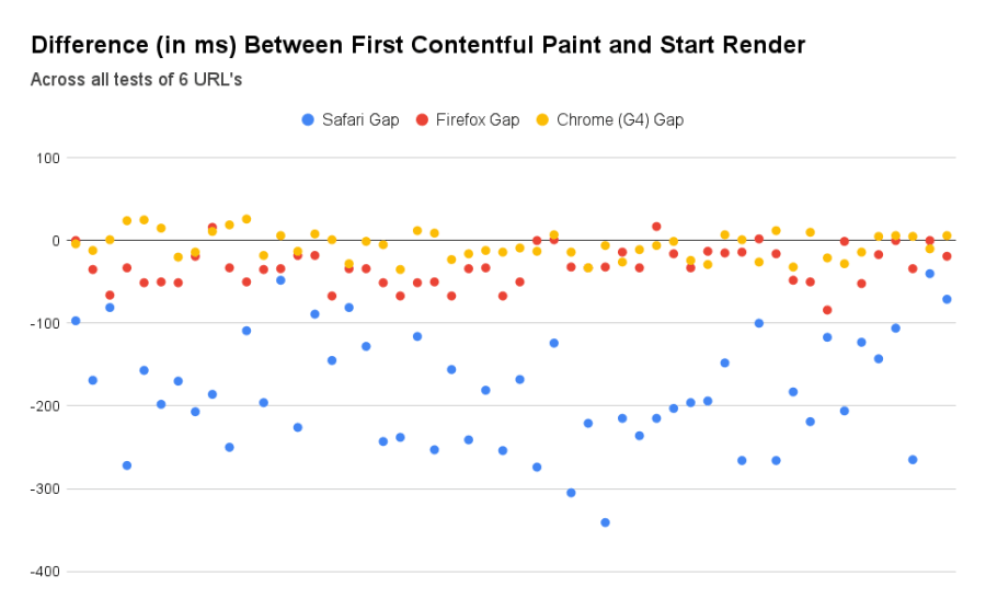 A scatterplot chart of the FCP gaps for all tests. Chrome and Firefox tests are all clumped pretty close together, within ~150ms range. Safari tests are scattered below, with most lying between 100 and 300ms.