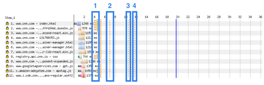 Annotated screenshot of a WebPageTest waterfall, showing 4 blue boxes that show the 4 distinct layout shift windows.