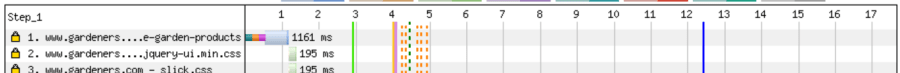 A screenshot from a WebPageTest waterfall, showing a series of orange checkered lines all right next to each other.
