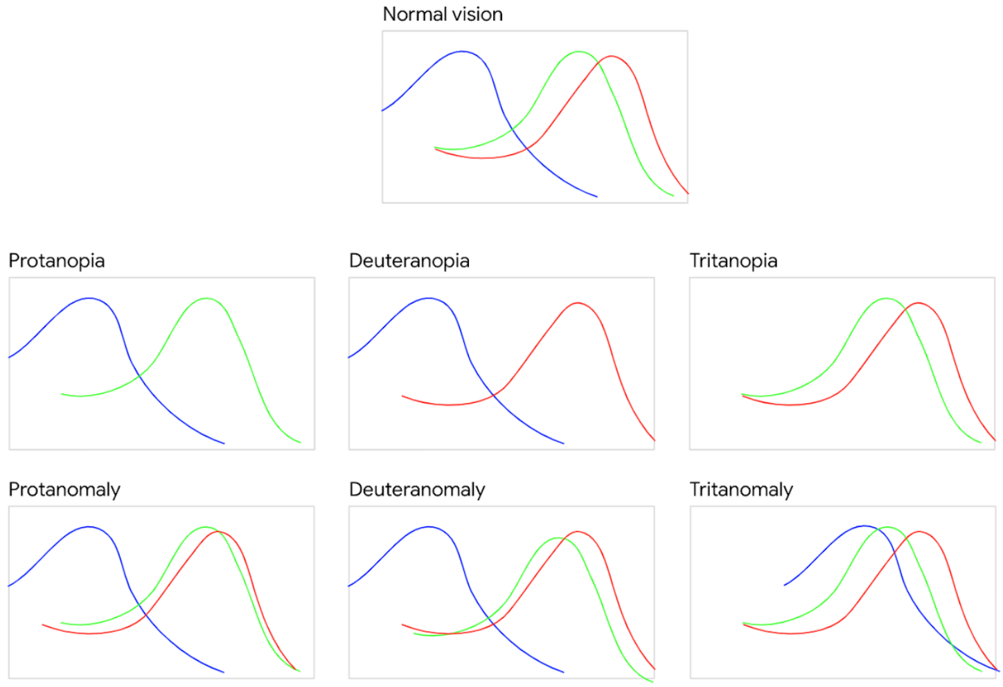 Image showing the different wavelengths