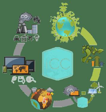 Weboldal semlegesítés | iCC - WebSite CarbonOffset