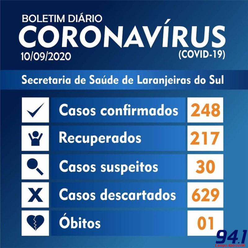 Laranjeiras do Sul registrou 12 novos casos de coronavírus no boletim desta quinta (10)
