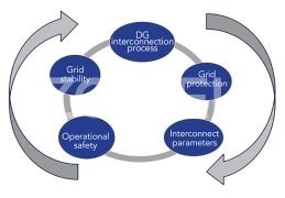 Grid Connection Issues For Distributed Generation - ETP SOLAR