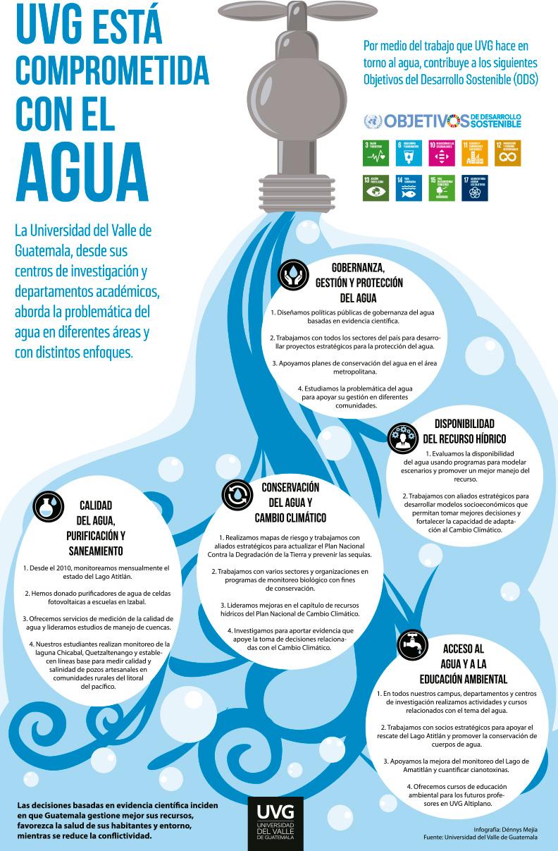 Infografía de Cuidado del agua UVG