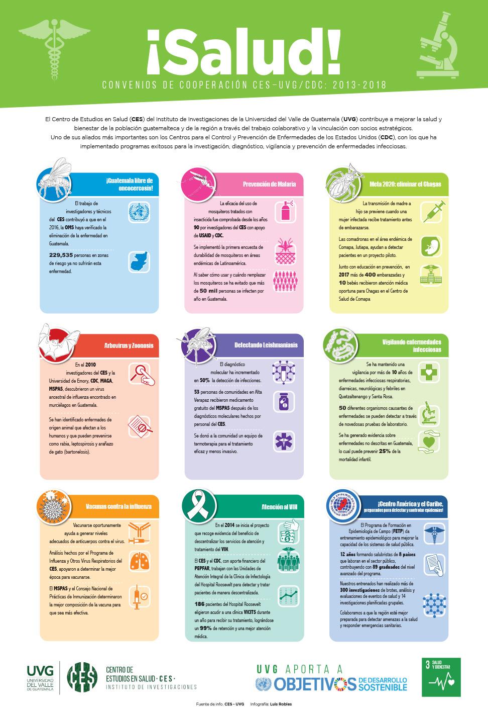 Infografía de Salud UVG