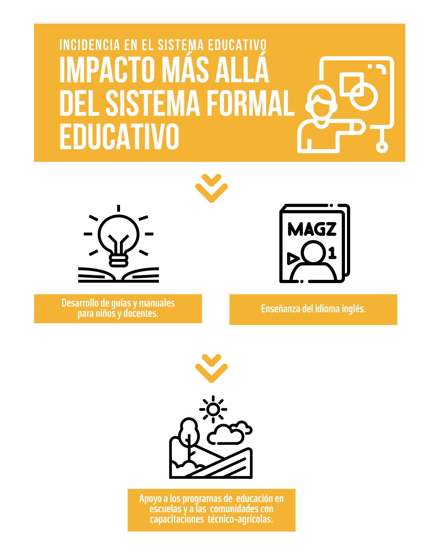 Infografía Incidencia más allá del sistema formal educativo