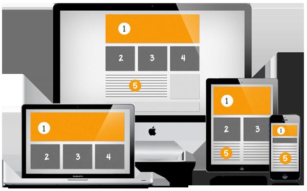 thiết kế website kích thước chuẩn
