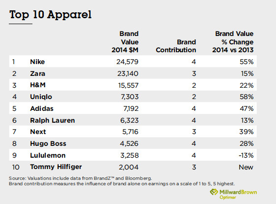 brandz-top-100-most-valuable-global-brands-2014-apparel_top10