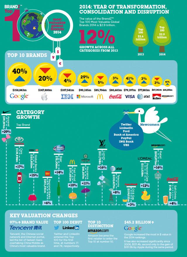 brandz-top-100-most-valuable-global-brands-2014-brandz1_top100