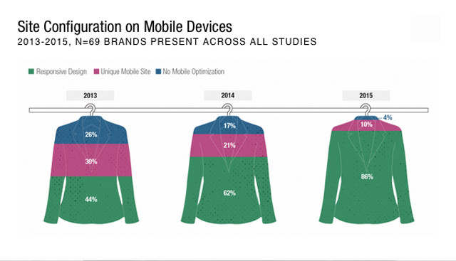 digital-iq-index-fashion-2015-3_mobile