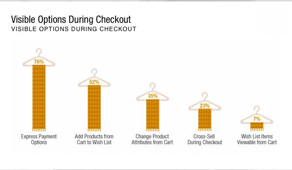 digital-iq-index-fashion-2015-5_checkout_options