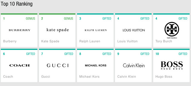 Top 10 us fashion brands 75