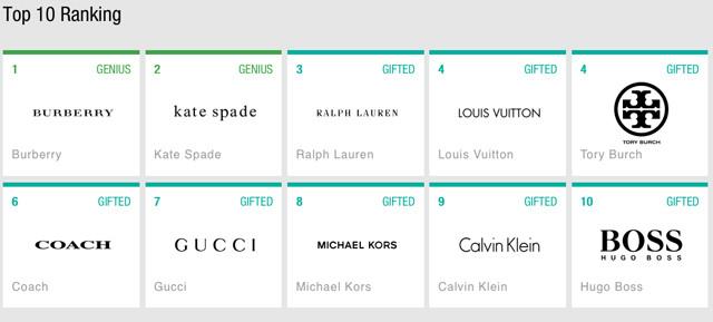 digital-iq-index-fashion-2015-top_10_usbrands