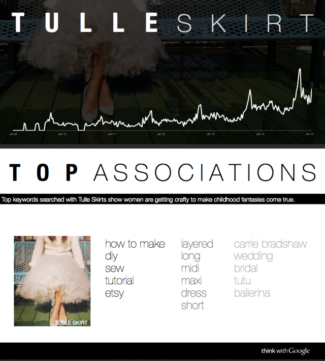 fashion-trends-for-spring-2015-as-told-by-google-data-2_tulle_skirt_assoc