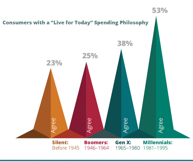 generational-impact-on-spending-who-they-are-3